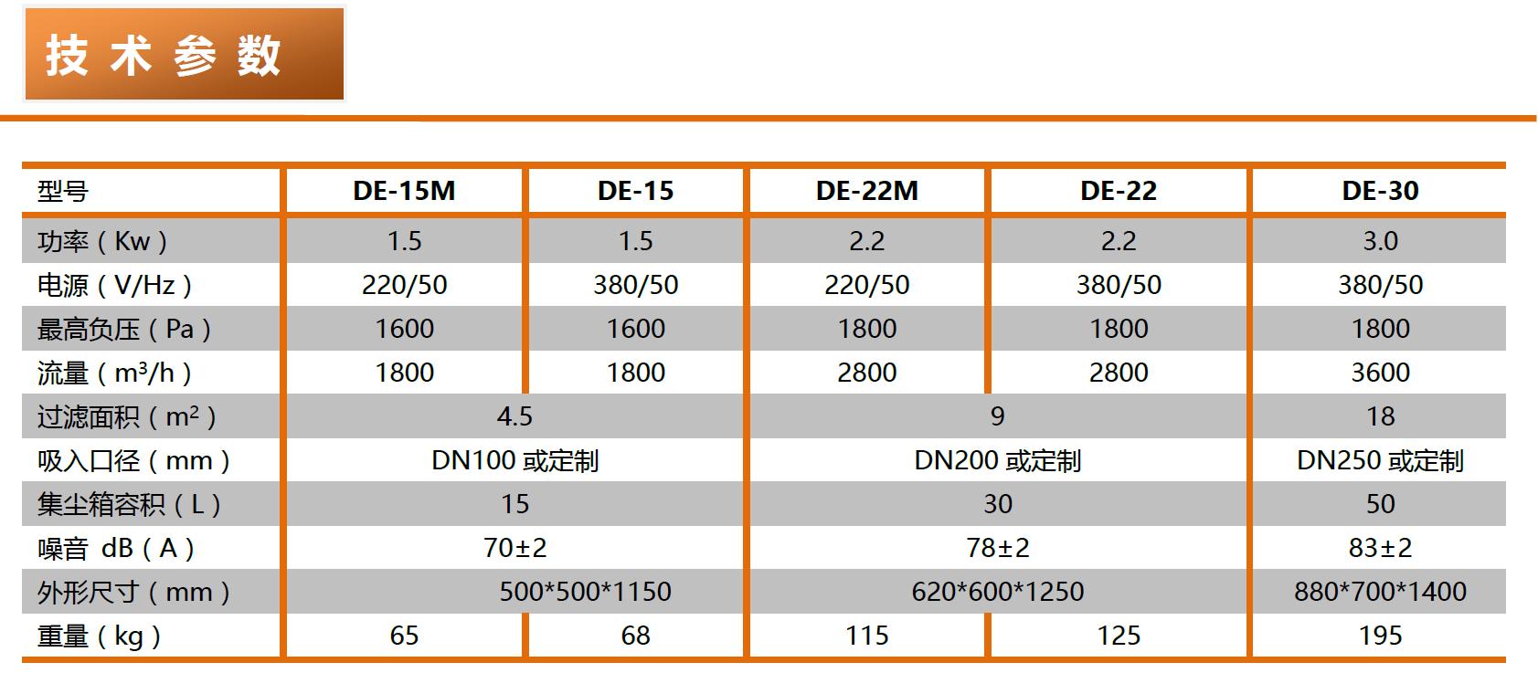 成都勁邦DE-series電動振塵工業集塵器