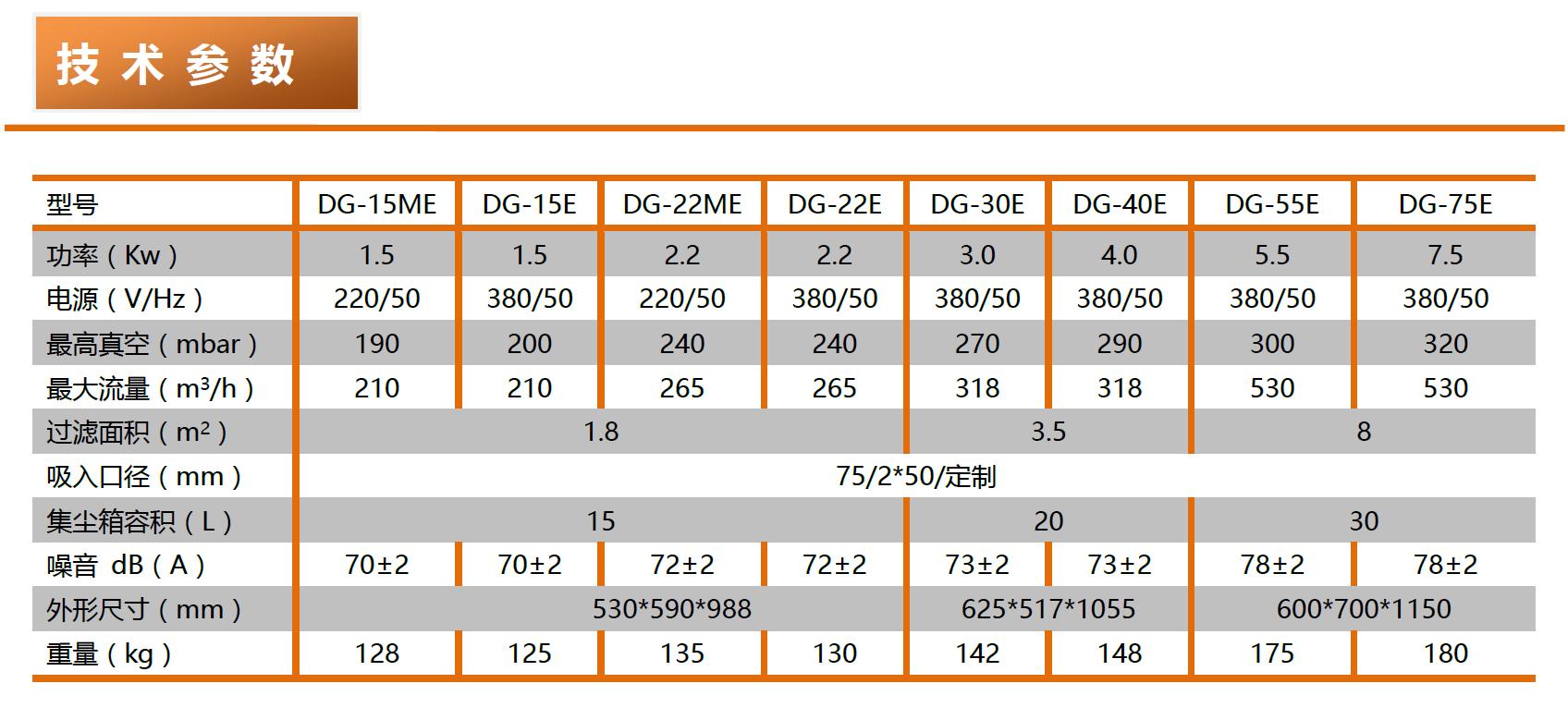 成都勁邦DGE-series高負壓工業集塵器