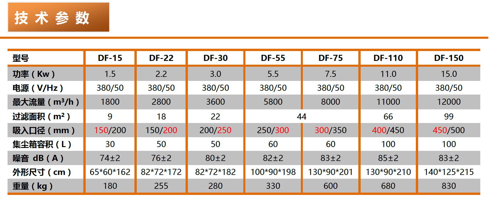 都勁邦DF-series脈沖反吹工業集塵器